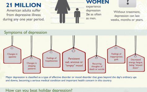 Analyzing Seasonal Depression