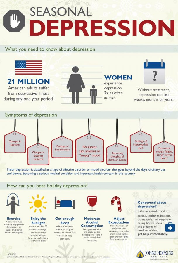An+infographic+about+the+statistics+and+symptoms+of+seasonal+affective+disorder+%28SAD%29.+Photo+courtesy+of+Johns+Hopkins+Medicine.%0A