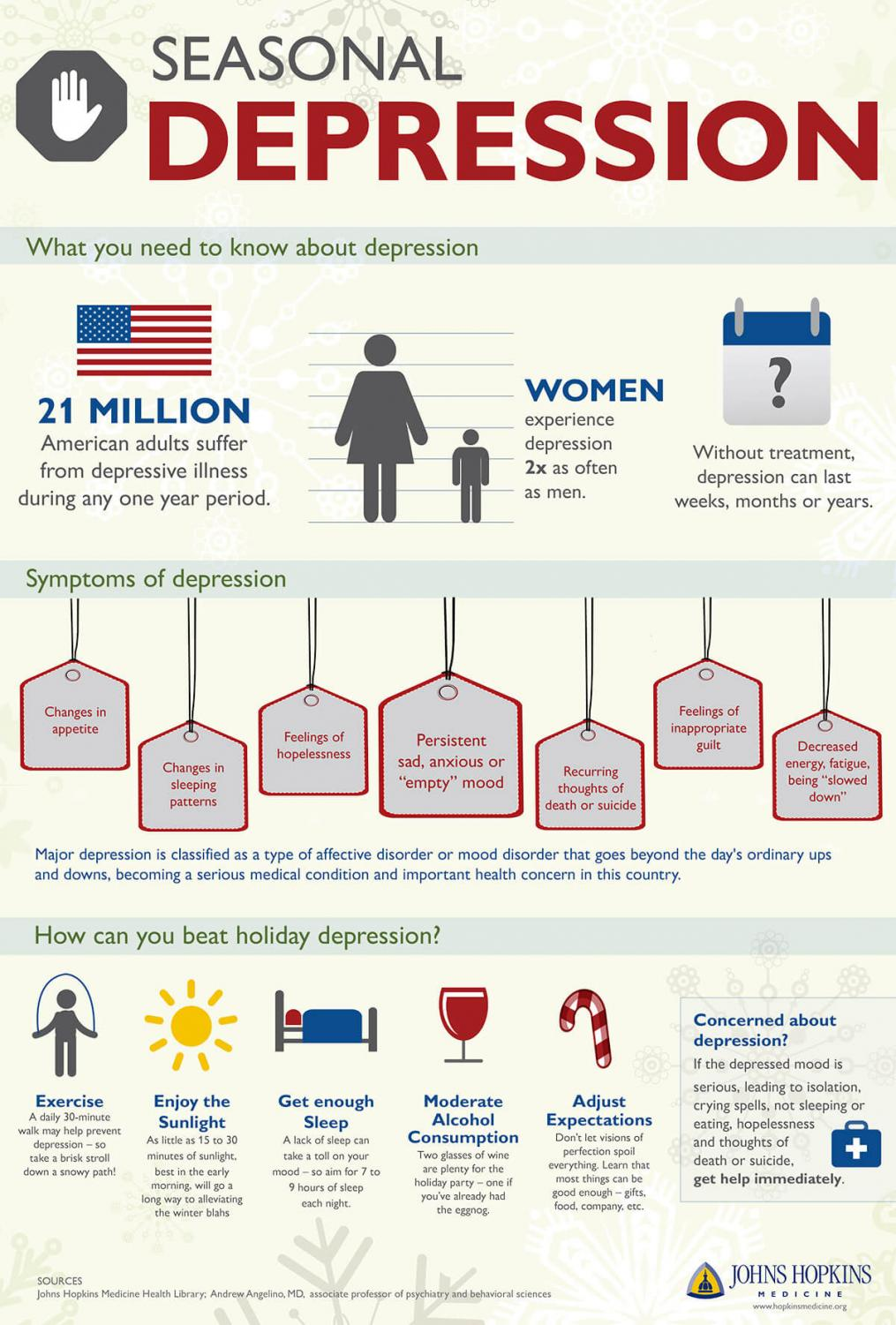 An infographic about the statistics and symptoms of seasonal affective disorder (SAD). Photo courtesy of Johns Hopkins Medicine.