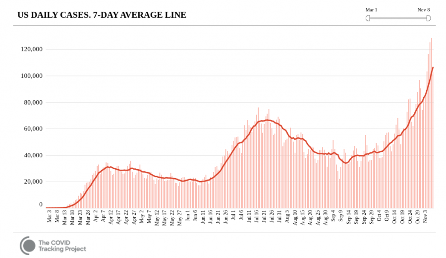 Chart showing the daily cases in the United States  Chart provided by The COVID Tracking Project
